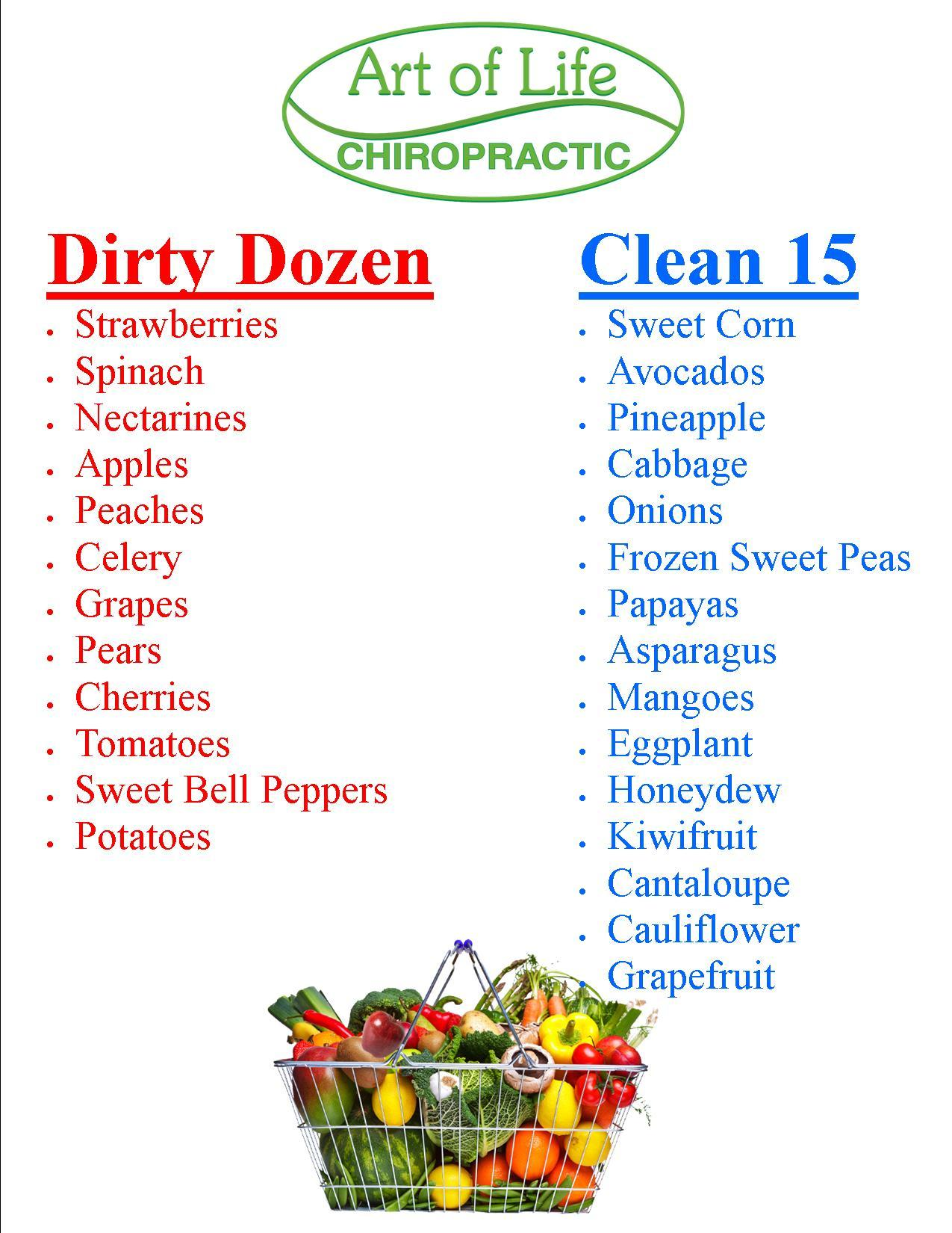 Dirty Dozen Clean Chart